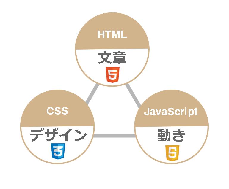 HTMLとCSSの役割の違い