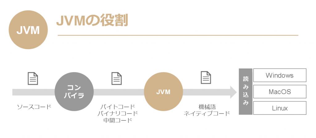 JVMの役割