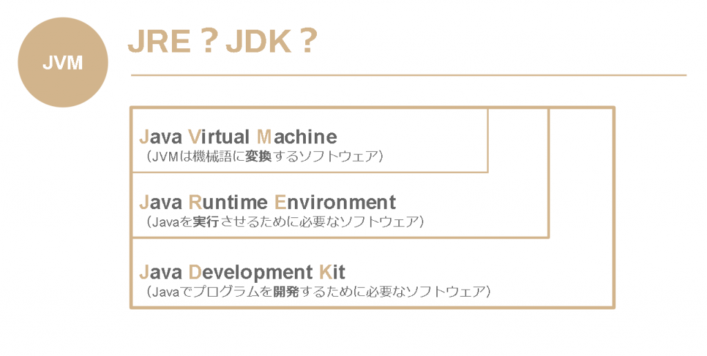 JDKとJRE