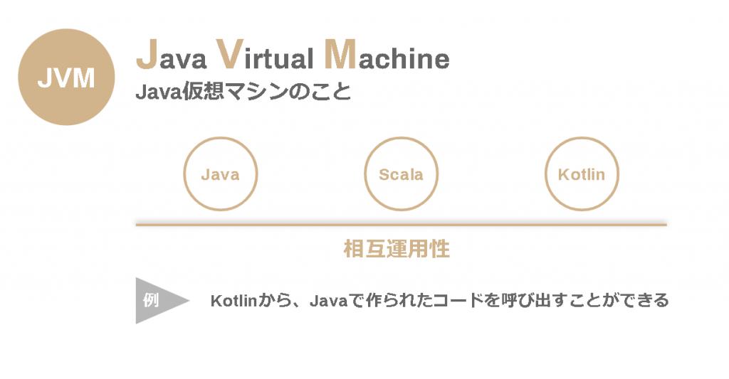 JVM言語