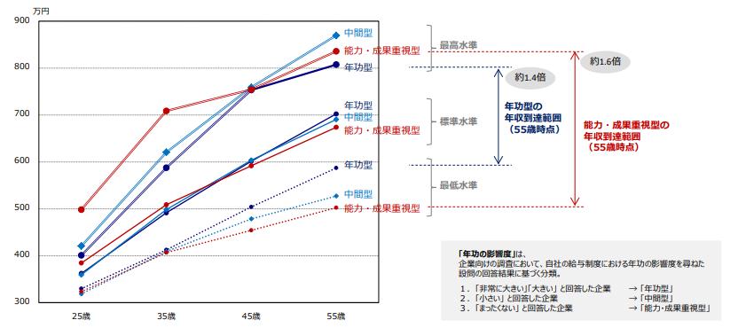 エンジニアの給与と年功制の関係