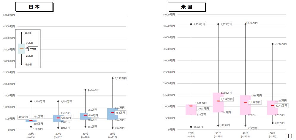 日米のエンジニアの給与比較