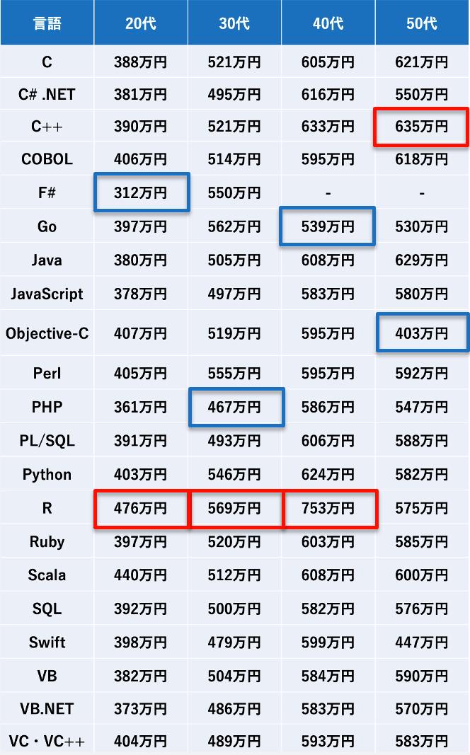 言語別の平均年収